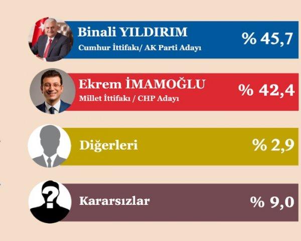İstanbul, Ankara ve İzmir anket sonuçlarını açıklandı